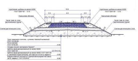 Проектирование земляного полотна дороги
