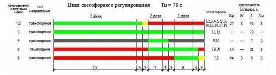 Циклы светофорного регулирования