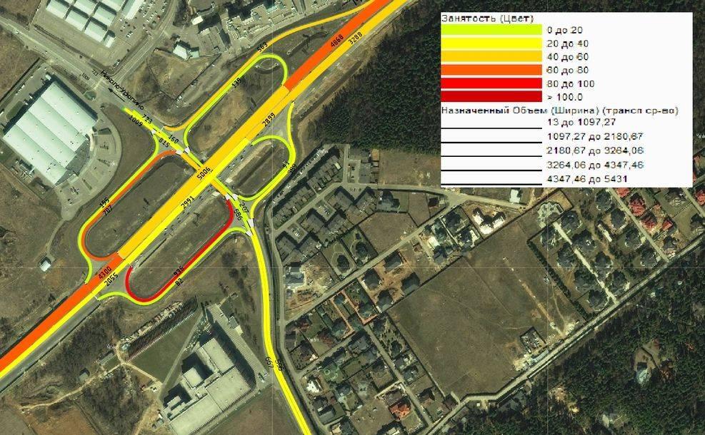 моделирование потоков транспорта